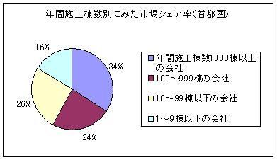 年間施工棟数別にみた市場シェア率