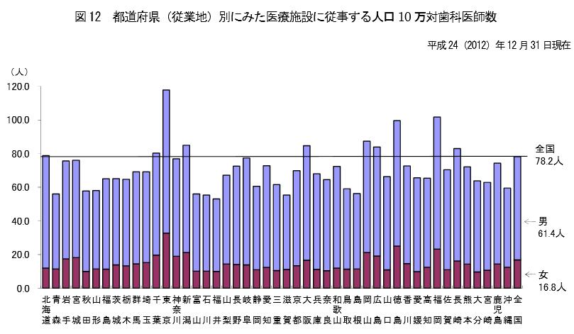 都道府県(従業地)別にみた医療施設に従事する人口10万対歯科医師数