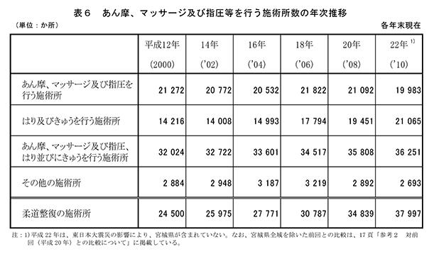 表6(あん摩、マッサージ及び指圧等を行う施術所数の年次推移