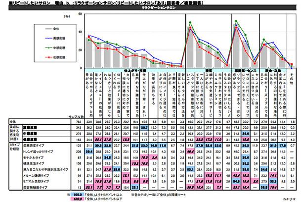ビューティーワールド総研の資料P16グラフ